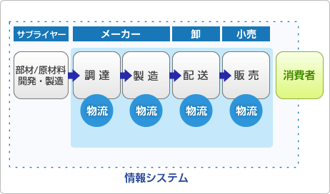 情報システムの説明。サプライヤー(部材/原材料 開発・製造)→メーカー(<調達>物流)→メーカー(<製造>物流)→卸(<配送>物流)→小売(<販売>物流)&#8221;> <br />  <div class=