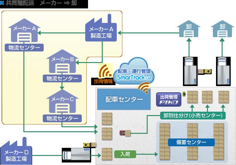 ●共同輸配送 メーカー⇒卸 (卸→メーカーA(製造工場)→物流センター→入荷→卸別仕分け(小売センター)) 配車・運行管理をしているSmarTrackで出荷情報を確認することができます。